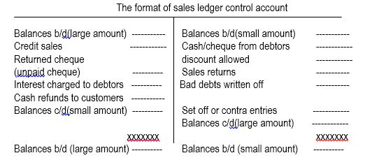 sales control Definition of sales control: management policy and practice that is aimed at ensuring all sales are recorded, made at the right price and to the customer's.